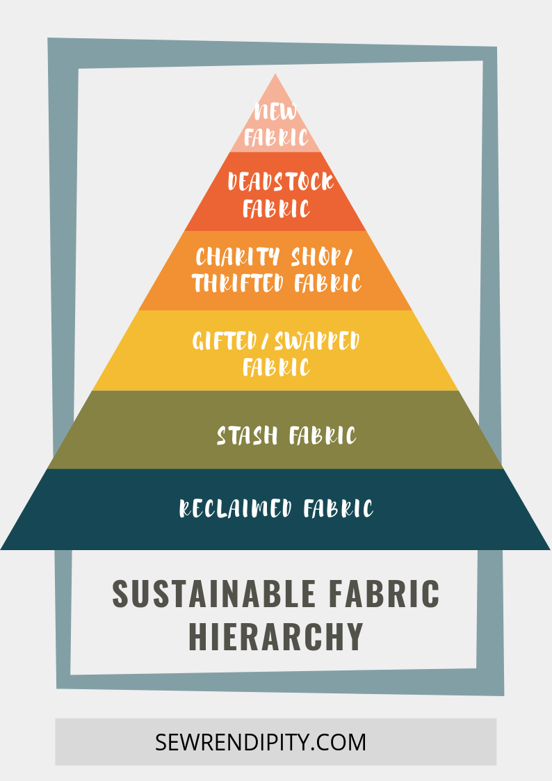 Sustainable fabric hierarchy